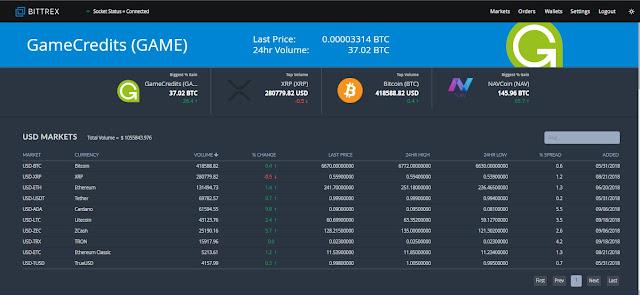 bittrex market