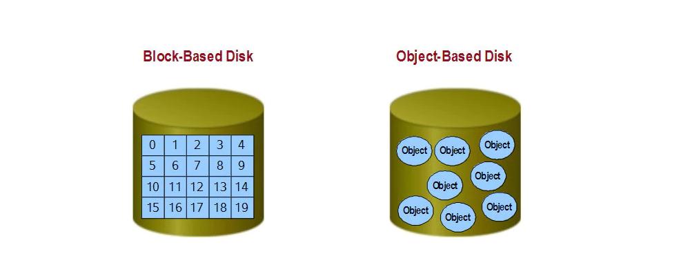 Object Storage Vs Block Storage