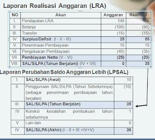 lra laporan realisasi anggaran