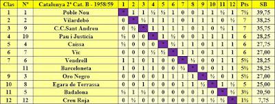 Clasificación campeonato de Catalunya por equipos 2ª categoría B 1958/59