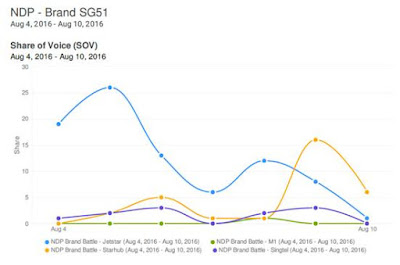 Source: Meltwater. Graph showing share of voice by brand for the #SG51 hashtag.