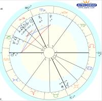 Астрологические показатели брака, детей и преждевременной смерти