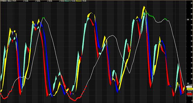 Beautiful Trendline Stochastic Oscillator