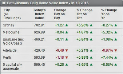 RP Data-Rismark daily home value index