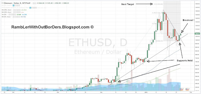 Ethereum price chart showing breakout and supports