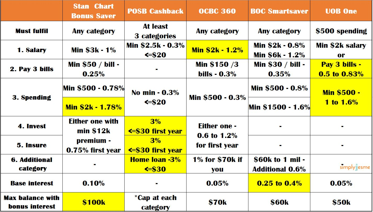 ocbc 360 vs uob one  stan chart bonus saver  posb cashback  boc smart saver