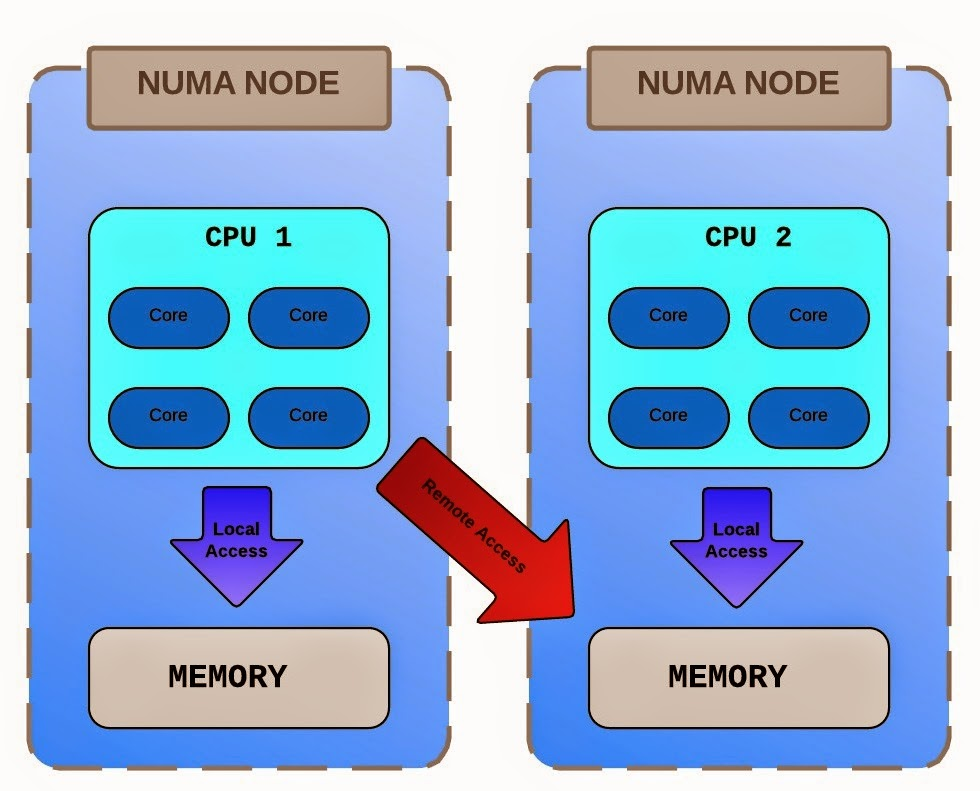 The Virtual Noob: Understanding NUMA and Virtual NUMA ...