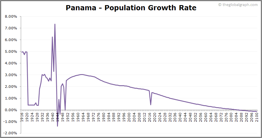 Panama  Population Growth Rate