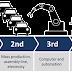 Apa Itu Industri 4.0 ? dan Pengaruhnya bagi Apa untuk Indonesia?