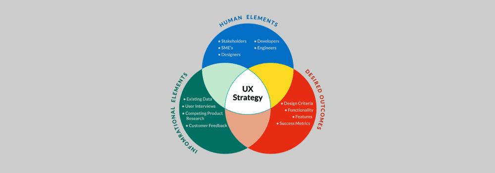 Hal yang harus diketahui Desainer UX Pemula - User Experience Strategy