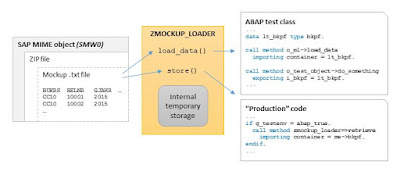 Unit testing mockup loader for ABAP