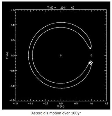 Asteroiden Eros Abstand von der Sonne