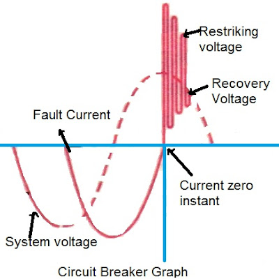 Arc voltage in circuit breaker, recovery voltage, circuit breaker operation, circuit breaker diagram, circuit breaker curves, circuit breaker curves explained, circuit breaker curves mentioned,