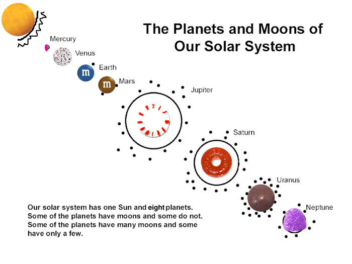 solar system lesson model of - photo #7