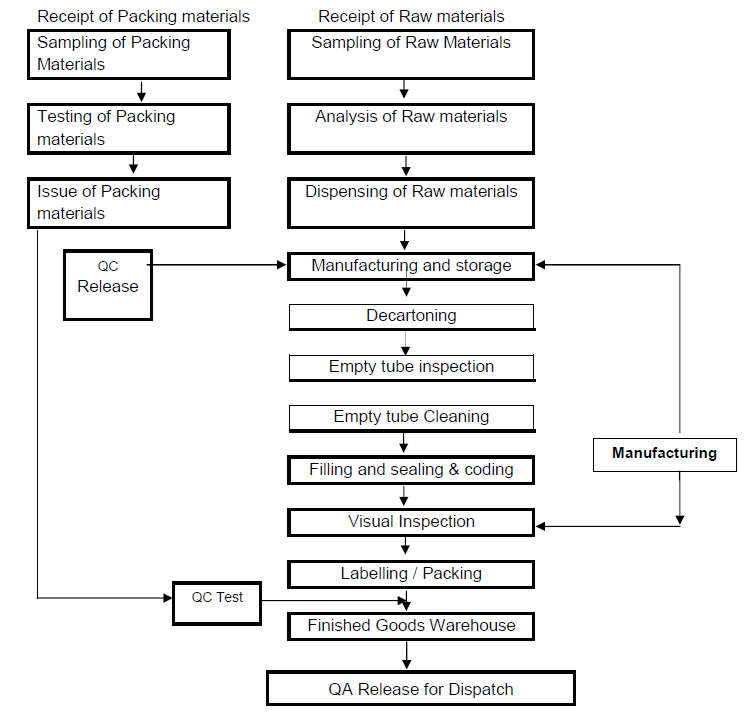Pharma information Zone: Manufacturing process flow chart