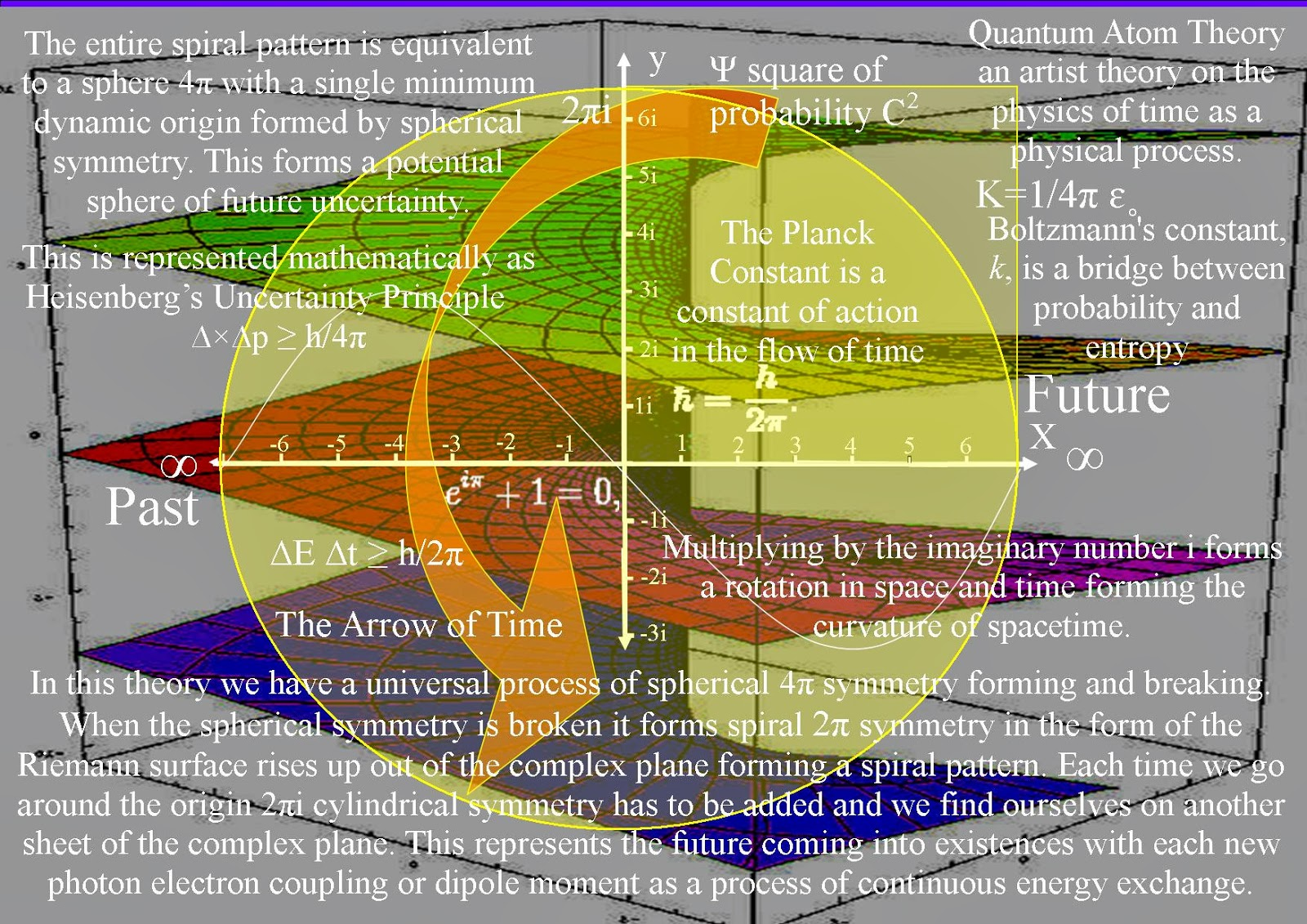 Quantum Art And Poetry The Ultimate Theory Of Time