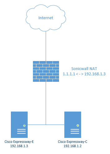 How To Handle NAT Reflection on a Sonicwall for a Cisco Expressway