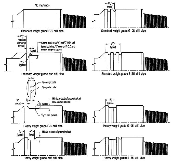 Drilling Engineering: Drill String Components-Drill Pipe