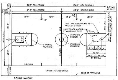 ncaa basketball court diagram pioneer deh 1100mp wiring 2 dimensions
