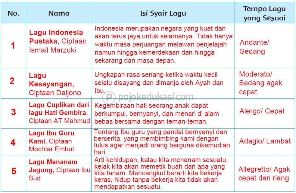 Kunci Jawaban Halaman 54, 55, 56, 57, 58, 59 Tema 6 Kelas 4