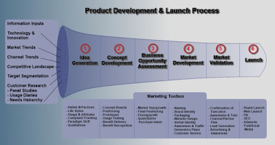 brand development process template - bulats course behind the scenes reflections on my work in