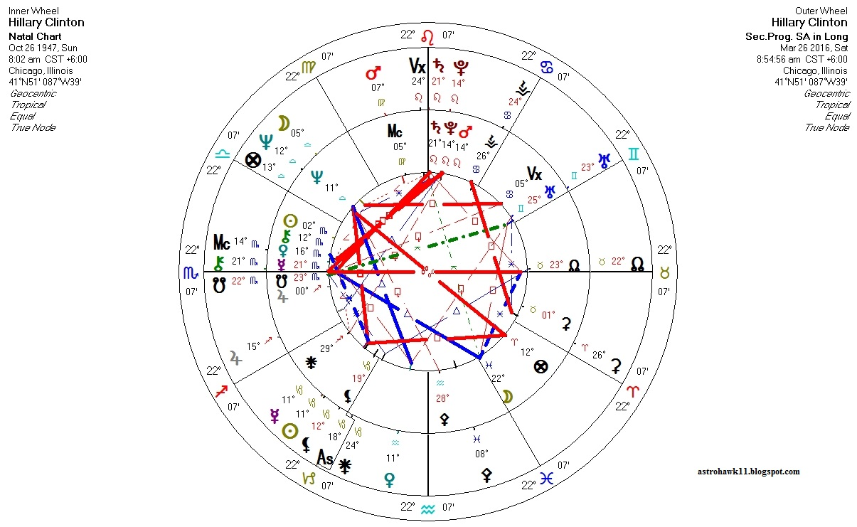 Astrology hillary clintons astrology transits progressions 2016 what this shows us is that hillarys sun progressed into the sign capricorn 115 years ago where it will be for another 185 years nvjuhfo Images