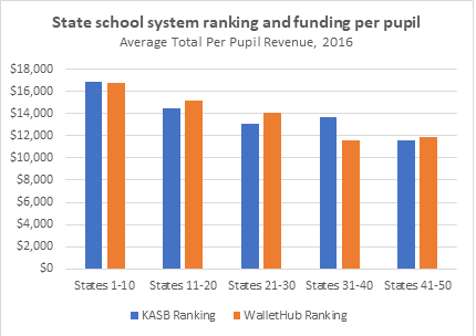 In Fact There Is A Generally Consistent Pattern That State Educational Rankings Decline As Per Pupil Funding Declines When Lo Ng At Average Spending By