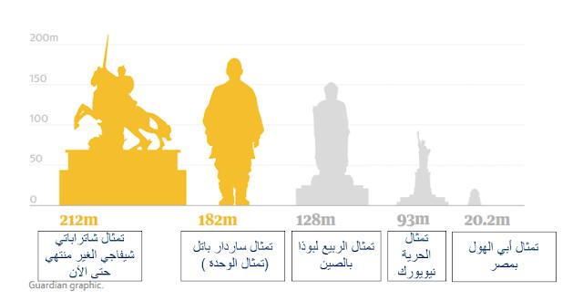تمثال,الـوحـدة,ساردار باتل,أطـول تمثال,تمثال الحـريـة,بـوذا,الهنـد