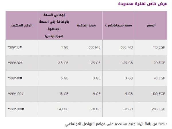 أسعار باقات الإنترنت في شبكة المحمول الرابعة شبكة WE المصرية للإتصالات