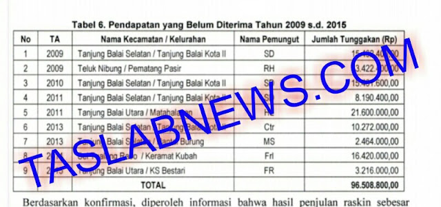 Daftar nama pejabat Pemko Tanjungbalai yang diduga menggelapkan dana hasil penjualan raskin.