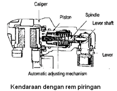 Sharing type untuk rem piringan