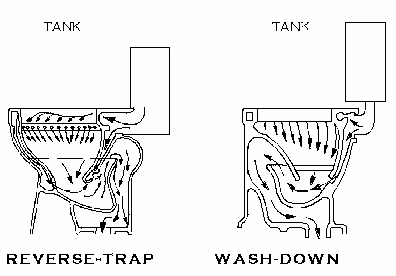 Phil. Arch. Review: Types Of Water Closet