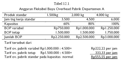 Biaya Overhead Pabrik Standar