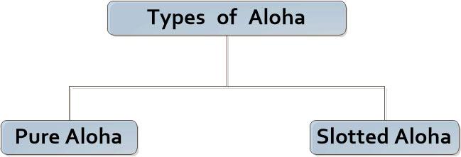 What is ALOHA in Hindi? ALOHA क्या है?