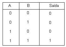 Tabela verdade da porta lógica AND