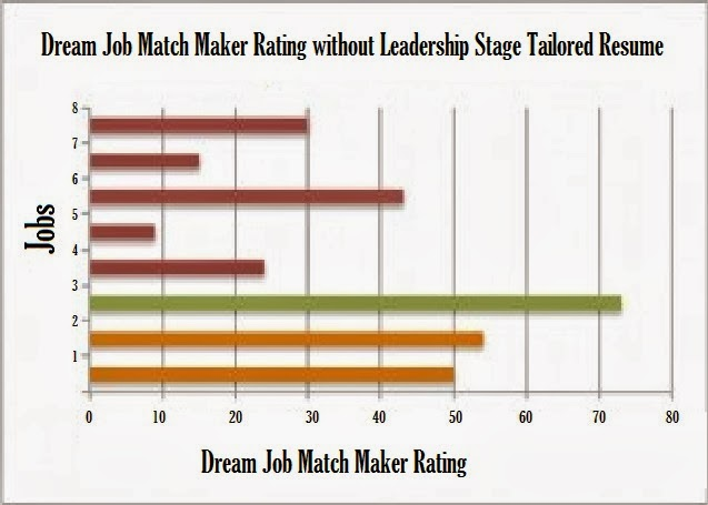 for each dream career requirement is a must