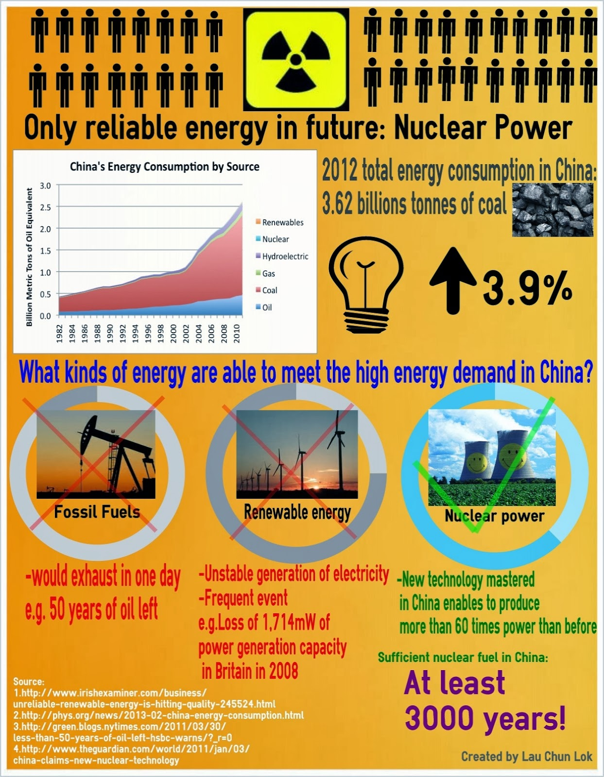 welcome to ben s life infographic share one of the points in my infographic share one of the points in my argumentative essay should keep on using nuclear power in the future