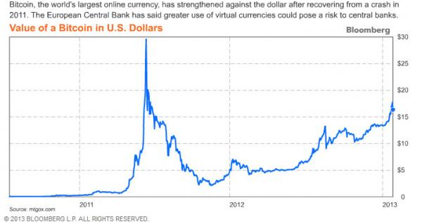 View The Basic Gbtc Stock Chart On Yahoo Finance Sep 6