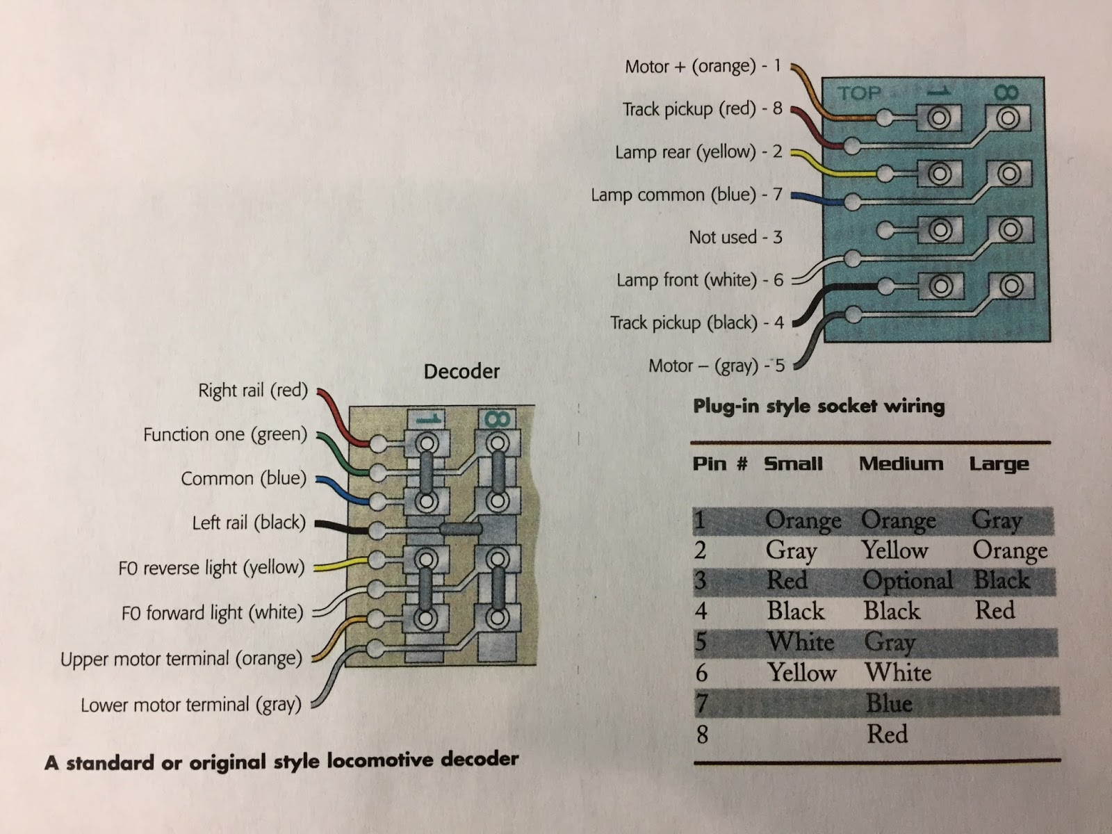 Wiring Dcc Bus Wire Also Lionel Train Wiring Diagrams On Lionel Track