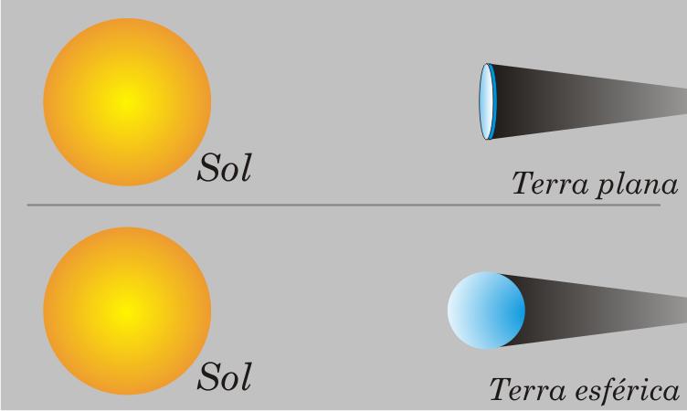 As únicas duas possibilidades da Terra projetar uma sombra circular na Lua