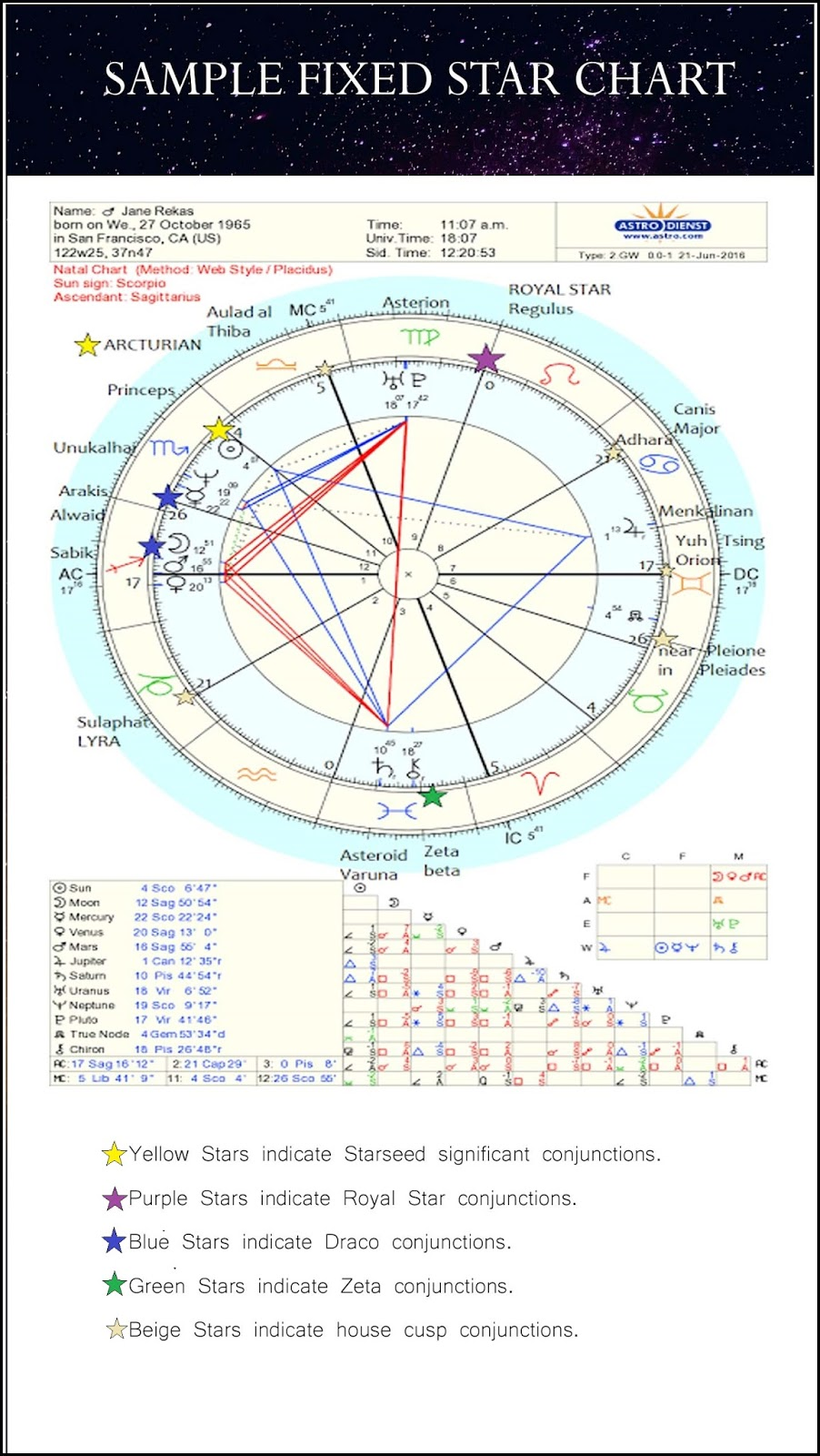 Fixed Star Charts & Reports