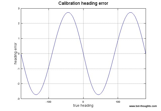 Bot Thoughts: Magnetometer Calibration Error