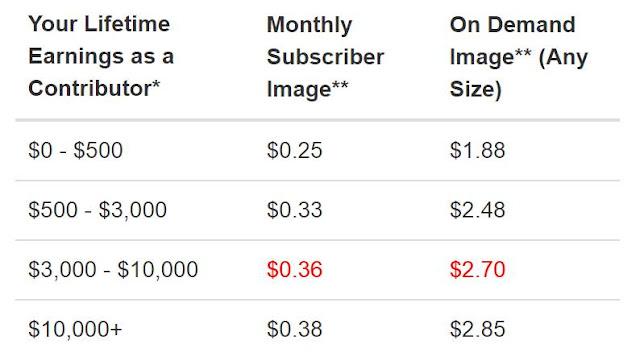 Berapa pendapatan / penghasilan dari Shutterstock yang akan Kita dapatkan