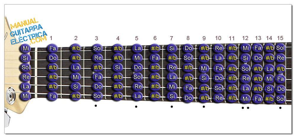 Todas las Notas del Diapasón de la Guitarra