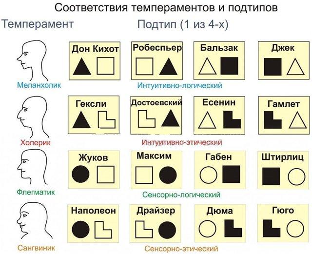Индивидуальные признаки соционических типов