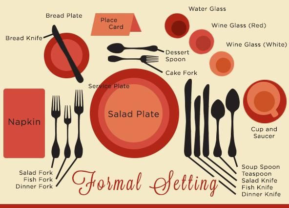 Different Ways of setting a Dining Table 3