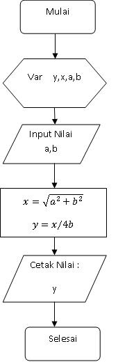 Pemrograman Dasar Pascal Tentang Matematika Dasar Denny Kaharu