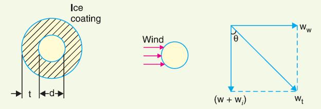 Sag & Tension In Electrical Transmission Lines