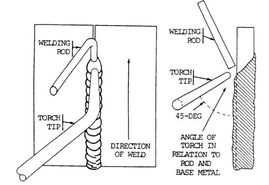 Bansal's Wiki: Gas Arc welding