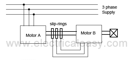 cascade operation speed control of induction motor